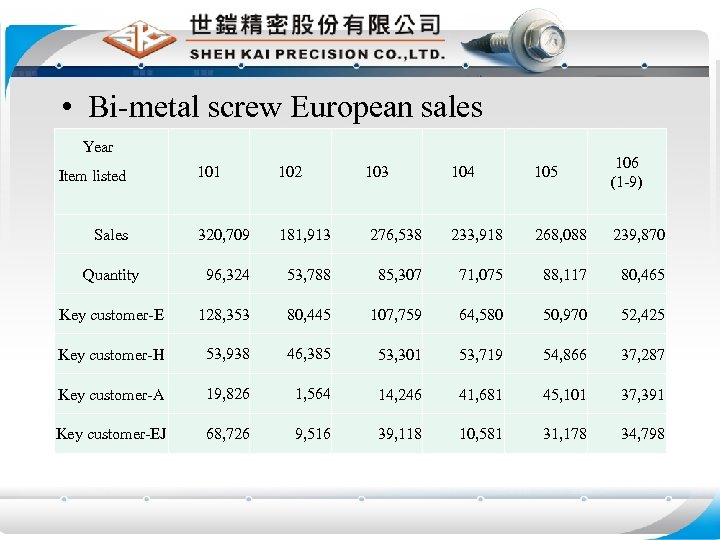• Bi-metal screw European sales Year 104 105 106 (1 -9) 276, 538
