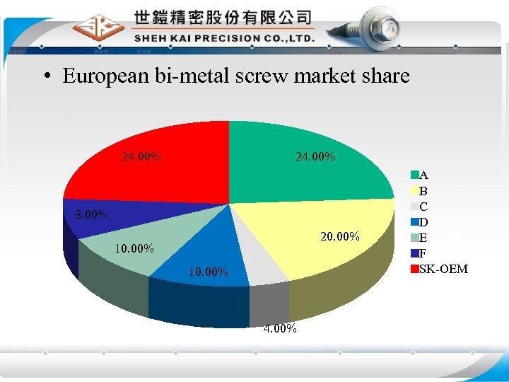 • European bi-metal screw market share 24. 00% 8. 00% 20. 00% 10.