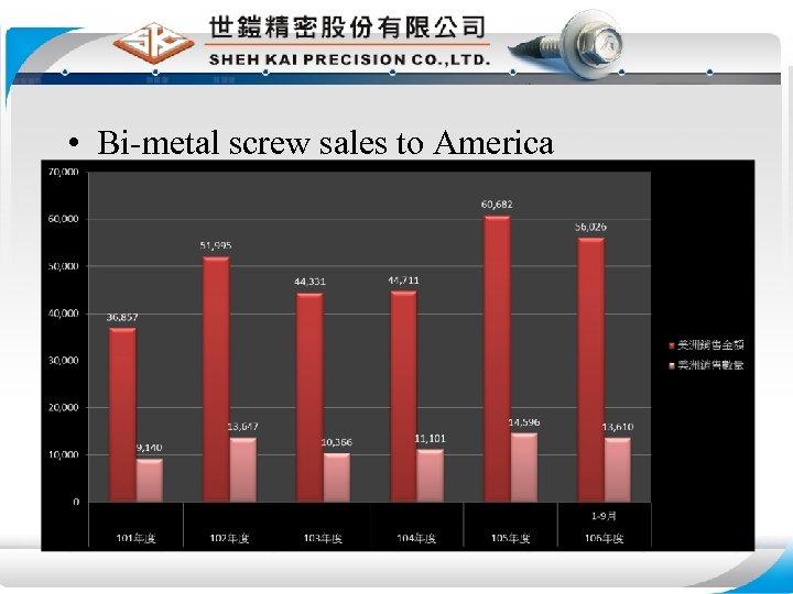 • Bi-metal screw sales to America
