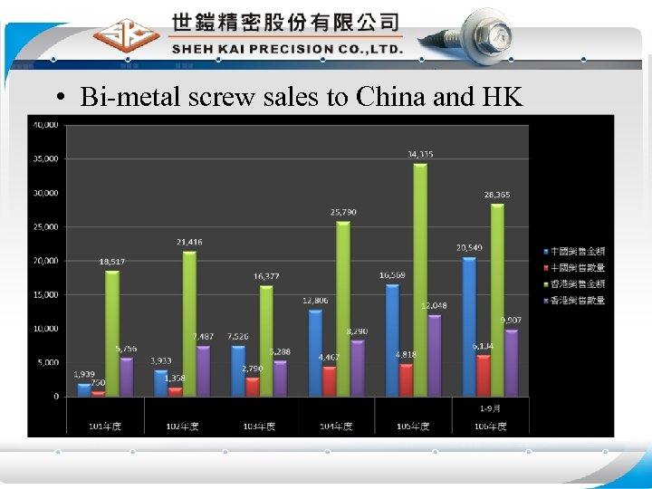 • Bi-metal screw sales to China and HK