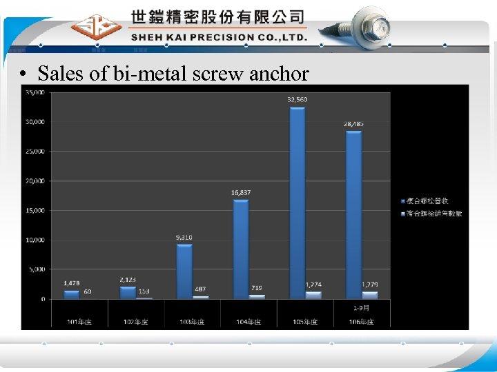 • Sales of bi-metal screw anchor