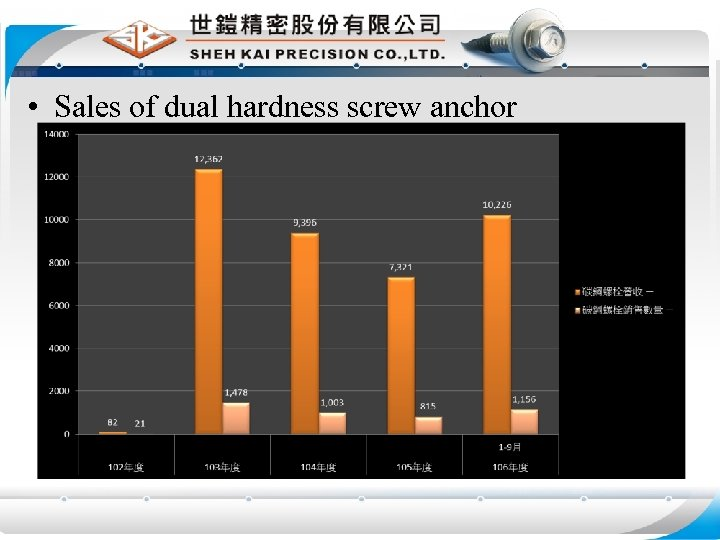• Sales of dual hardness screw anchor