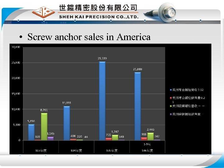• Screw anchor sales in America