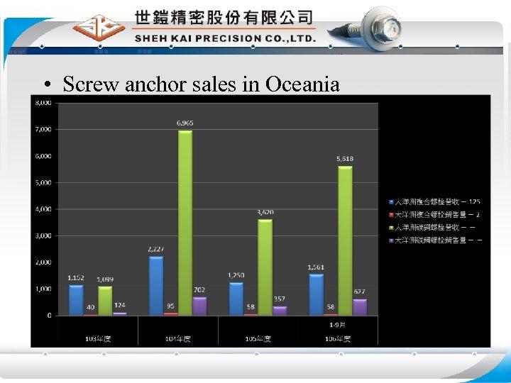 • Screw anchor sales in Oceania