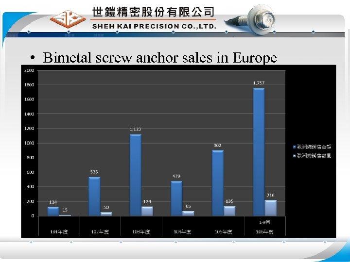 • Bimetal screw anchor sales in Europe