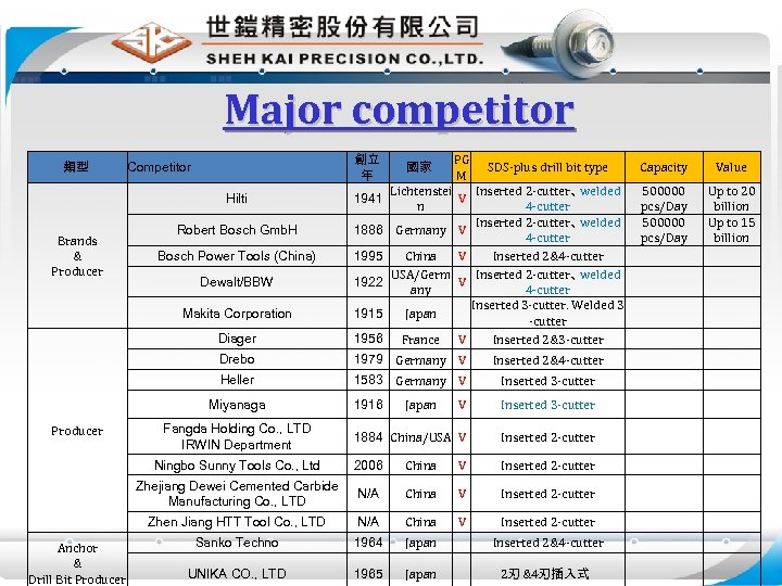 Major competitor 類型 創立 年 Competitor 國家 PG M SDS-plus drill bit type Capacity