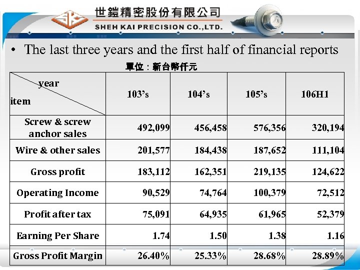 • The last three years and the first half of financial reports 單位:新台幣仟元