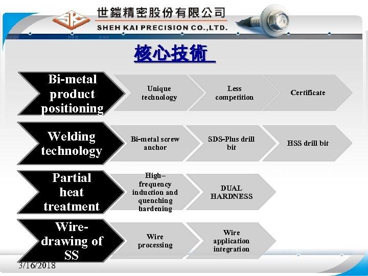 核心技術 Bi-metal product positioning Unique technology Less competition Certificate HSS drill bit Welding technology