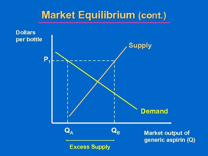 Market Equilibrium (cont. ) Dollars per bottle Supply P 1 Demand QA Excess Supply