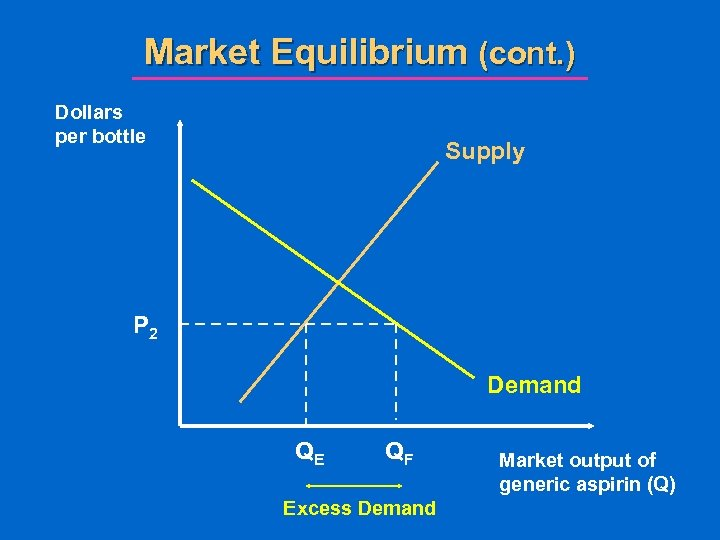 Market Equilibrium (cont. ) Dollars per bottle Supply P 2 Demand QE QF Excess