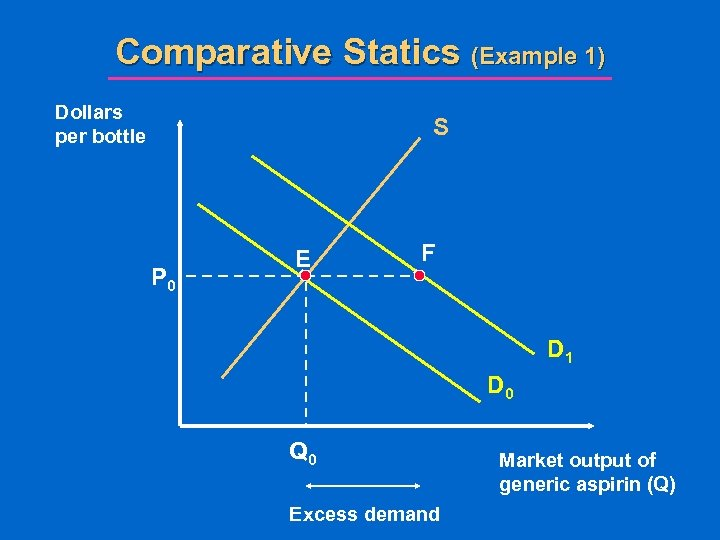 Comparative Statics (Example 1) Dollars per bottle S P 0 E F D 1
