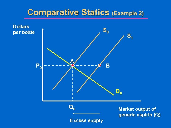 Comparative Statics (Example 2) Dollars per bottle S 0 P 0 A S 1