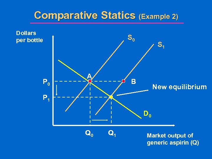 Comparative Statics (Example 2) Dollars per bottle P 0 S 0 A S 1