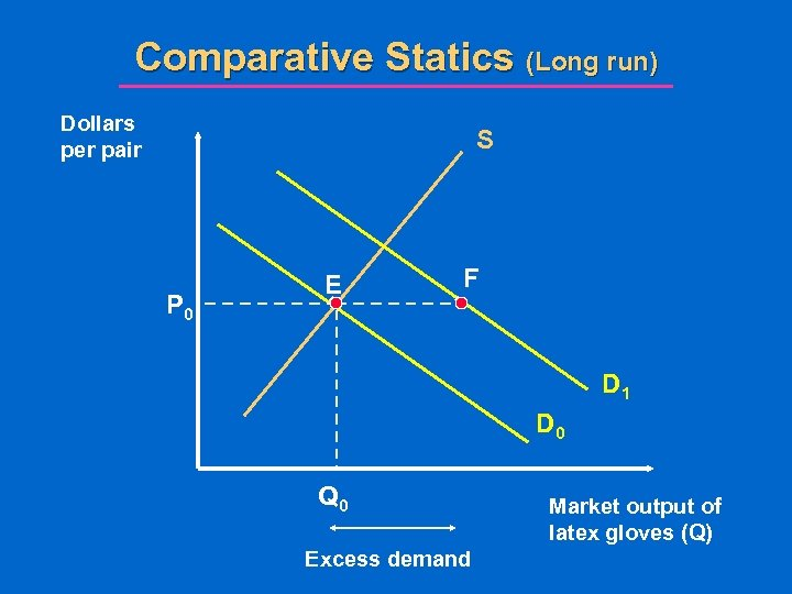 Comparative Statics (Long run) Dollars per pair S P 0 E F D 1