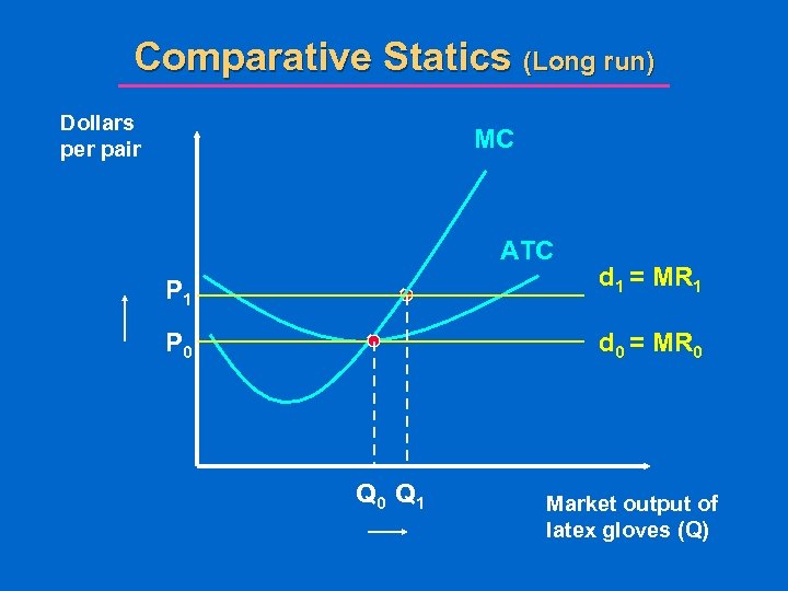 Comparative Statics (Long run) Dollars per pair MC ATC P 1 d 1 =