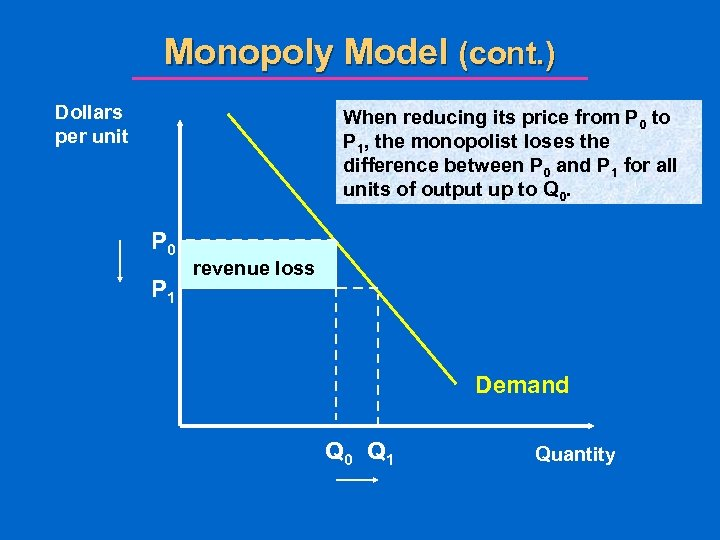 Monopoly Model (cont. ) Dollars per unit When reducing its price from P 0