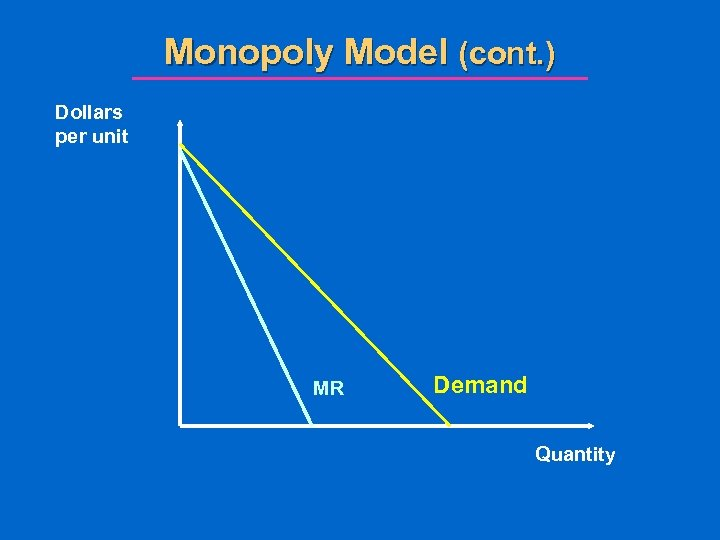 Monopoly Model (cont. ) Dollars per unit MR Demand Quantity