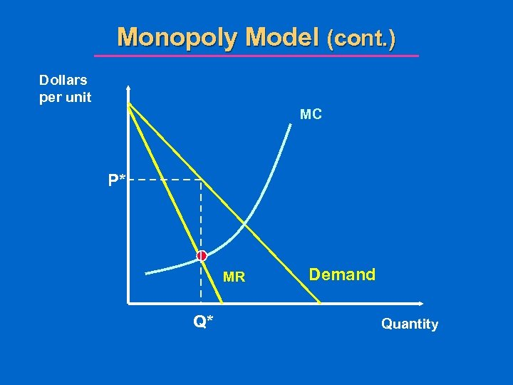 Monopoly Model (cont. ) Dollars per unit MC P* MR Q* Demand Quantity
