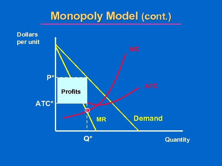 Monopoly Model (cont. ) Dollars per unit MC P* ATC Profits ATC* MR Q*