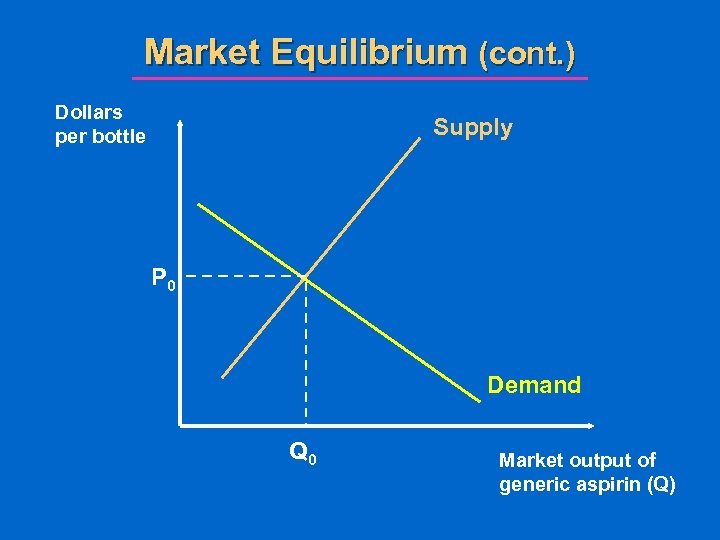 Market Equilibrium (cont. ) Dollars per bottle Supply P 0 Demand Q 0 Market