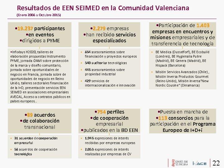 Resultados de EEN SEIMED en la Comunidad Valenciana (Enero 2008 a Octubre 2015) •