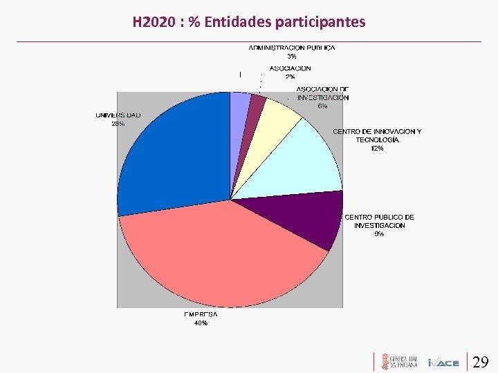 H 2020 : % Entidades participantes 29
