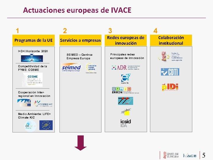 Actuaciones europeas de IVACE 1 Programas de la UE 2 Servicios a empresas 3