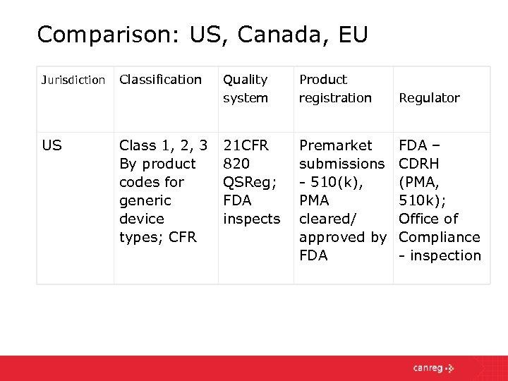 Comparison: US, Canada, EU Jurisdiction US Classification Class 1, 2, 3 By product codes