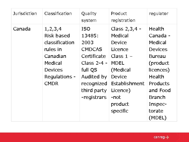 Jurisdiction 1, 2, 3, 4 Risk based classification rules in Canadian Medical Devices Regulations