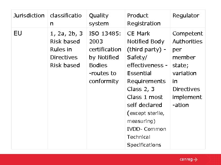 Jurisdiction classificatio n Quality system Product Registration Regulator EU ISO 13485: 2003 certification by