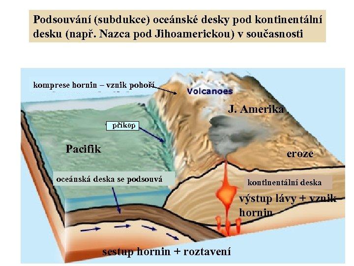 Podsouvání (subdukce) oceánské desky pod kontinentální desku (např. Nazca pod Jihoamerickou) v současnosti komprese