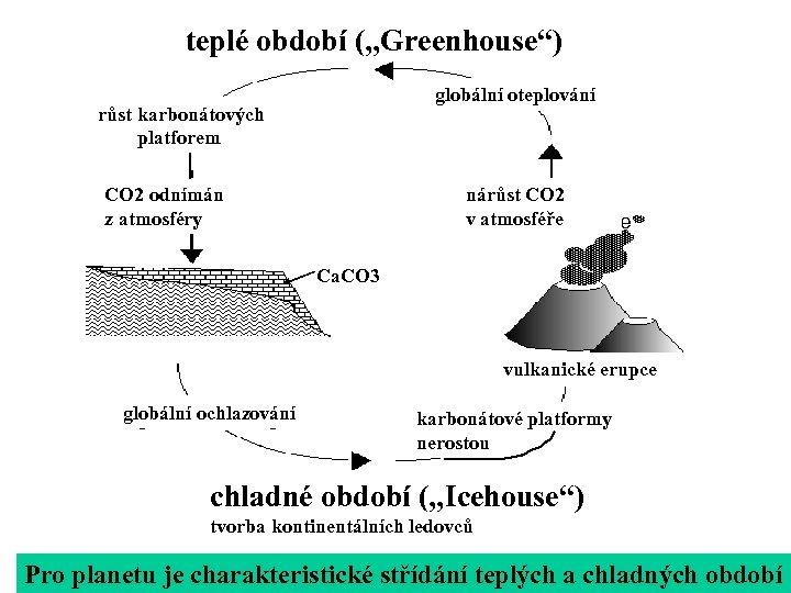 """teplé období (""""Greenhouse"""") globální oteplování růst karbonátových platforem CO 2 odnímán z atmosféry nárůst"""