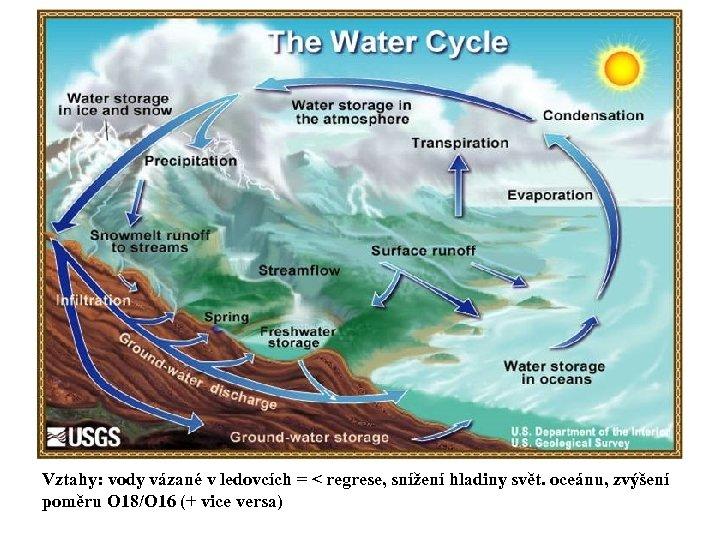 Vztahy: vody vázané v ledovcích = < regrese, snížení hladiny svět. oceánu, zvýšení poměru
