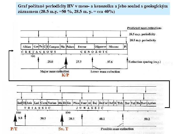 Graf počítané periodicity HV v meso- a kenozoiku a jeho soulad s geologickým záznamem