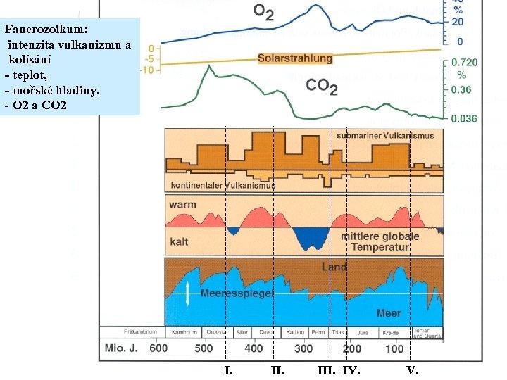 Fanerozoikum: intenzita vulkanizmu a kolísání - teplot, - mořské hladiny, - O 2 a