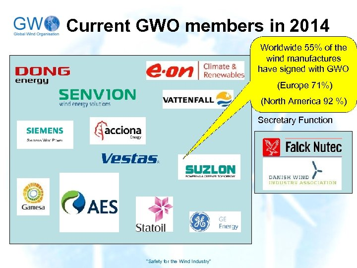 Current GWO members in 2014 Worldwide 55% of the wind manufactures have signed with
