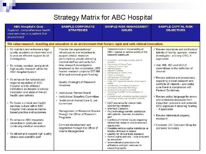 Strategy Matrix for ABC Hospital