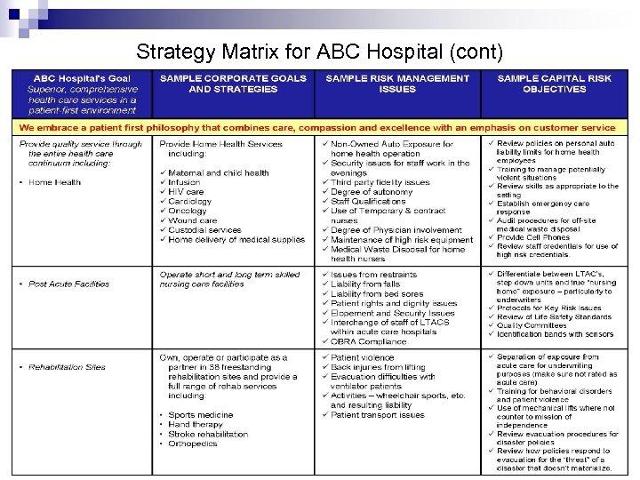 Strategy Matrix for ABC Hospital (cont)