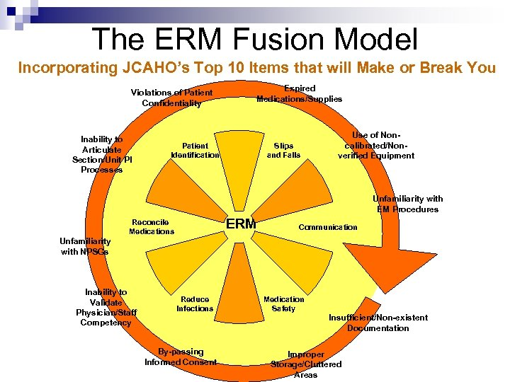 The ERM Fusion Model Incorporating JCAHO's Top 10 Items that will Make or Break