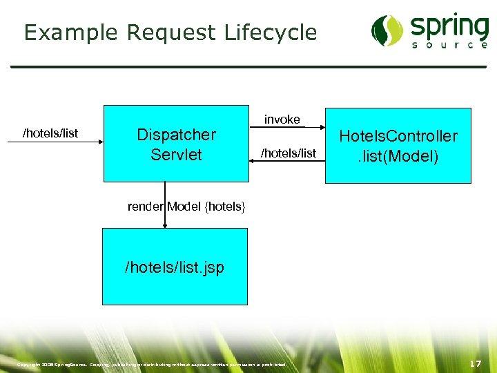 Example Request Lifecycle /hotels/list Dispatcher Servlet invoke /hotels/list Hotels. Controller. list(Model) render Model {hotels}