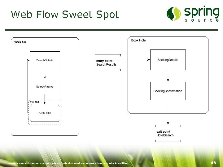Web Flow Sweet Spot Copyright 2008 Spring. Source. Copying, publishing or distributing without express