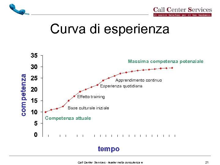 Curva di esperienza Massima competenza potenziale Apprendimento continuo Esperienza quotidiana Effetto training Base culturale