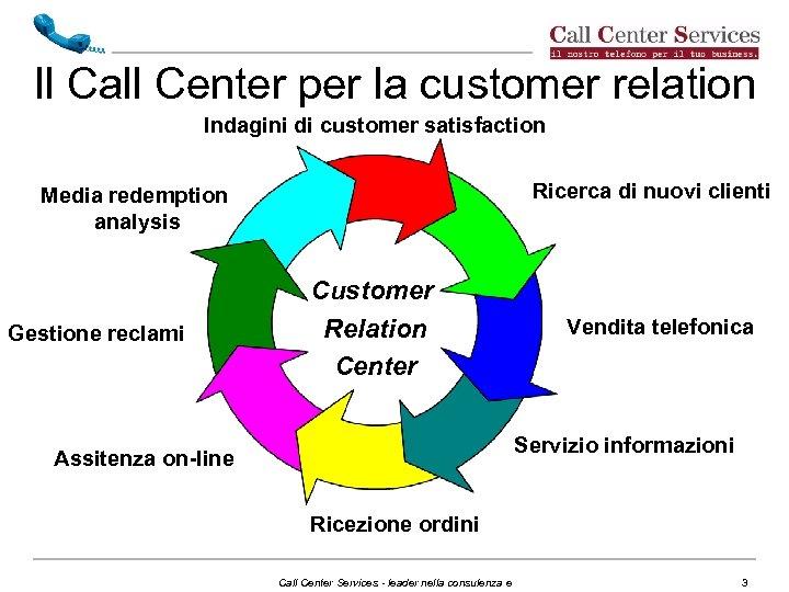Il Call Center per la customer relation Indagini di customer satisfaction Ricerca di nuovi