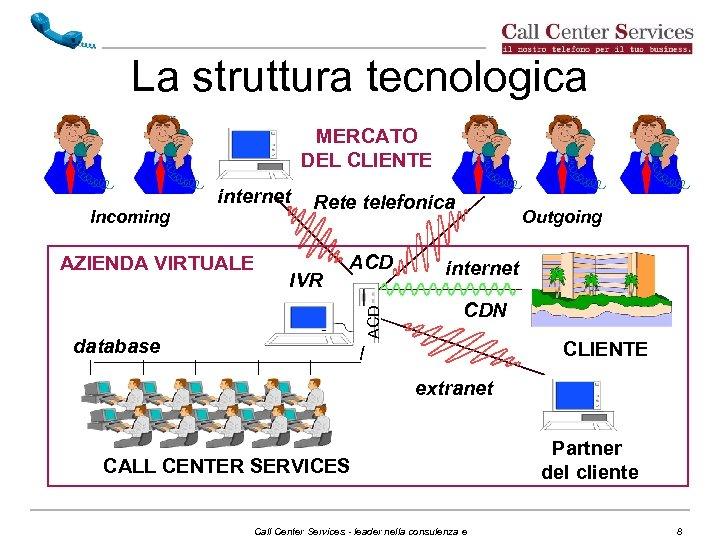 La struttura tecnologica MERCATO DEL CLIENTE Rete telefonica Outgoing AZIENDA VIRTUALE IVR ACD internet