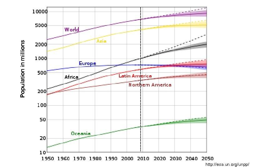 Population in millions http: //esa. un. org/unpp/