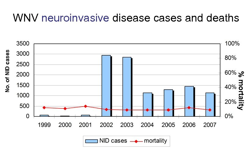 % mortality No. of NID cases WNV neuroinvasive disease cases and deaths