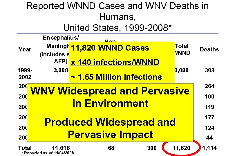 Reported WNND Cases and WNV Deaths in Humans, United States, 1999 -2008* Year Encephalitis/