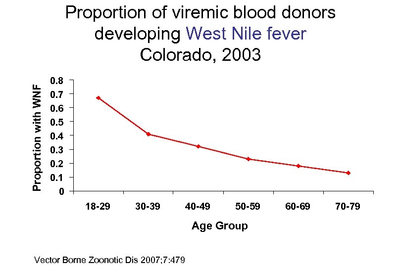 Proportion with WNF Proportion of viremic blood donors developing West Nile fever Colorado, 2003