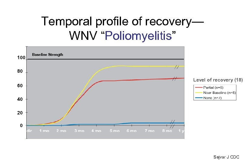 "Temporal profile of recovery— WNV ""Poliomyelitis"" 100 Baseline Strength 80 Level of recovery (18)"