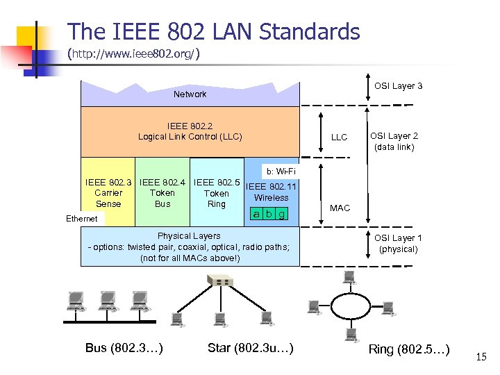 The IEEE 802 LAN Standards (http: //www. ieee 802. org/) OSI Layer 3 Network